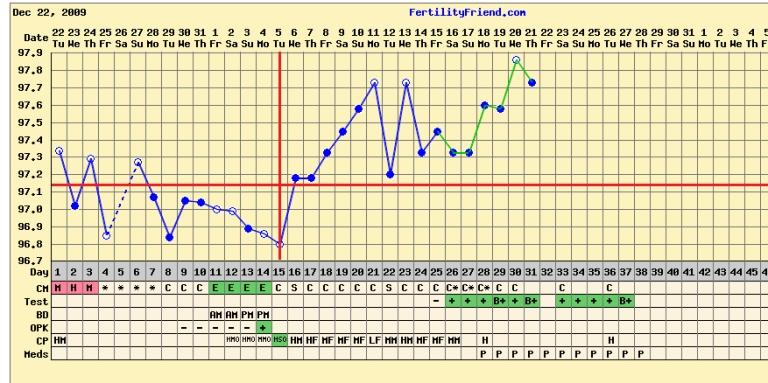 December chart